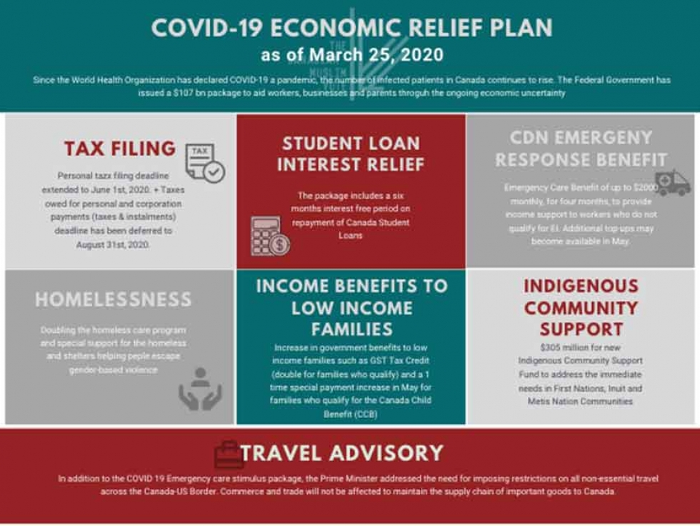 Canadian Muslim Vote S Breakdown Of The Government S Covid 19 Economic Relief Plan